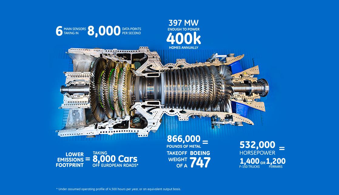 GE Power amp Water HA Gas Turbine Efficiency