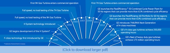 GE Power & Water   HA Gas Turbine Efficiency
